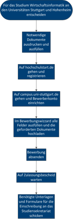 Stellenangebote Universitat Hohenheim 6